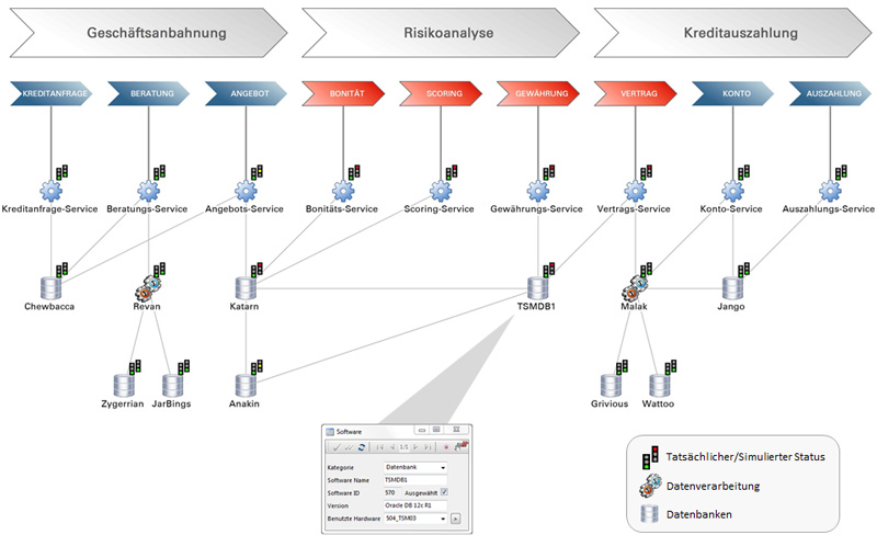 Layer 8 Business Process View